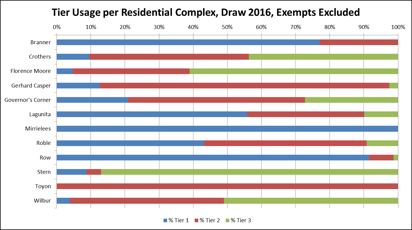 Tier Usage per Residential Complex, Draw 2016, Exempts Excluded