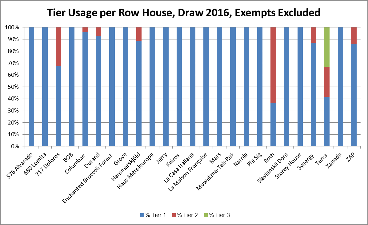 Tier Usage per Row House, Draw 2016, Exempts Excluded