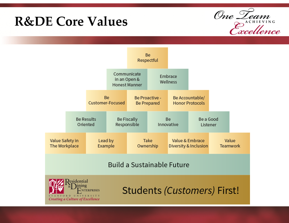 R&DE Core Values pyramid
